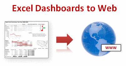 Exporting Excel Dashboards to Web Pages - How to Guide