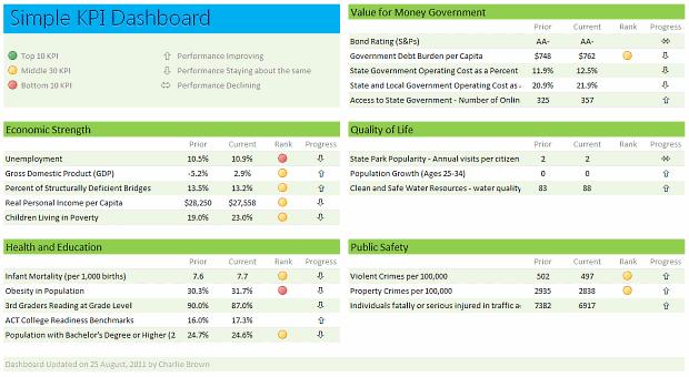 Simple KPI Dashboard using Excel