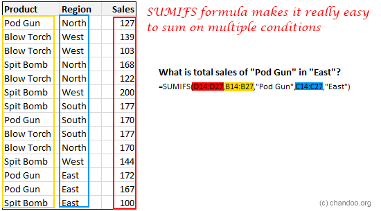 SUMIFS Excel function - Examples