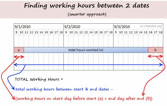 Working hours between 2 dates - a better formula