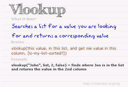 What is VLOOKUP formula and how to use it?