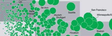 Innovation Heatmap - Snapshot