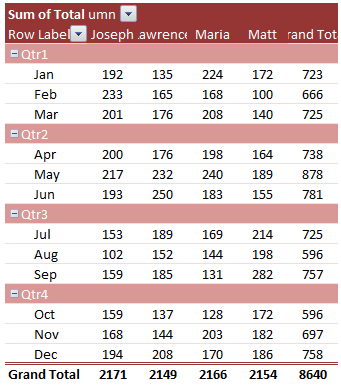 Group by Quarter & Month in Pivot Tables
