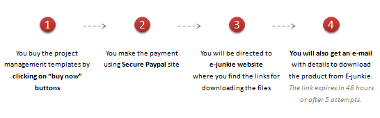 How the purchase process works? - Project Management Templates for Excel