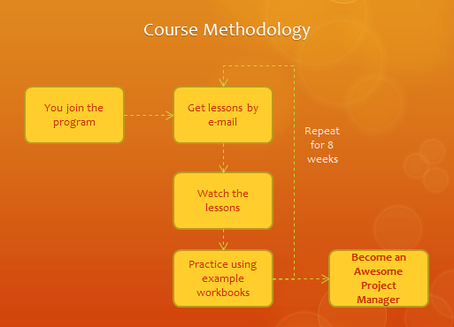 Course Methodology for Excel for PMs