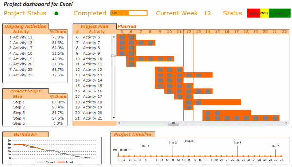 Project Dashboard Implementation
