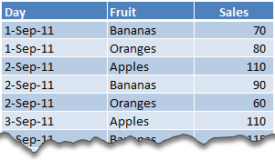 Sample Data for Advanced Filters - How to use Advanced Filters in Excel?