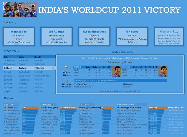 India's Cricket World cup Victory - Excel Dashboard