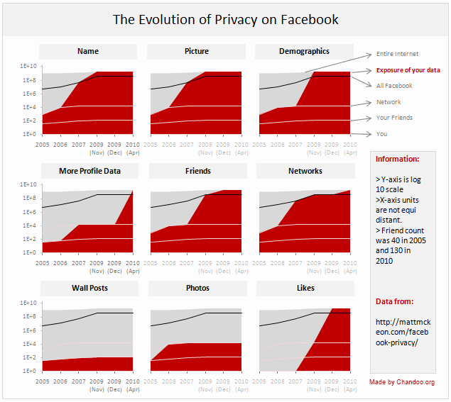Evolution of Privacy Policies on Facebook - an Excel Panel Chart
