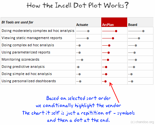 Incell Dot Plots - Panel Chart in Excel - How it works?