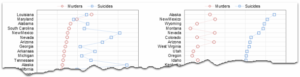 Murders and Suicides by US States - charts made by Jon Peltier
