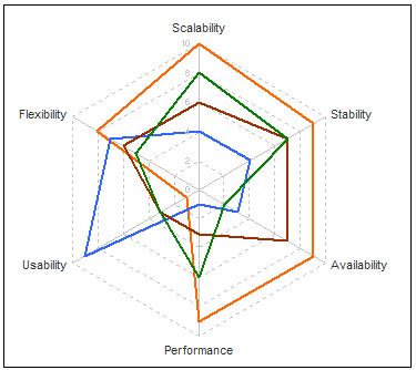 ulgy-excel-radar-chart-consultants-enemy
