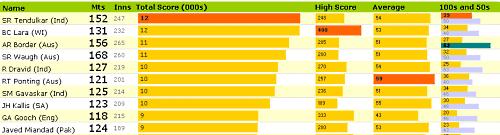 Sport Statistics Dashboard