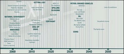 Future Predictions on a Time Line