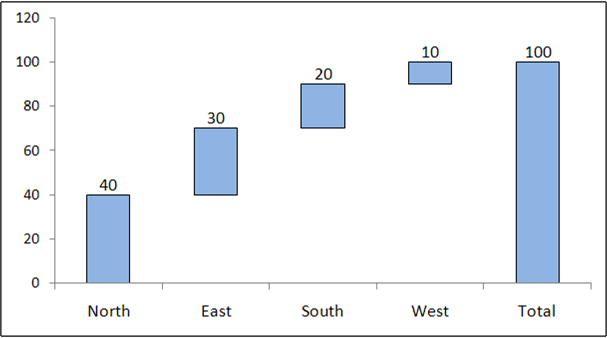 Example Waterfall chart using excel - 2