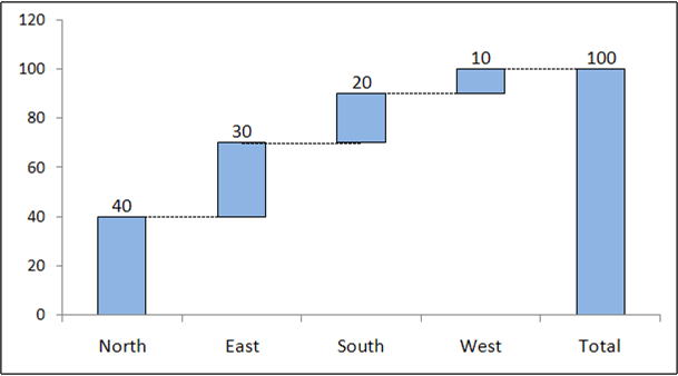 Ideal waterfall chart using excel
