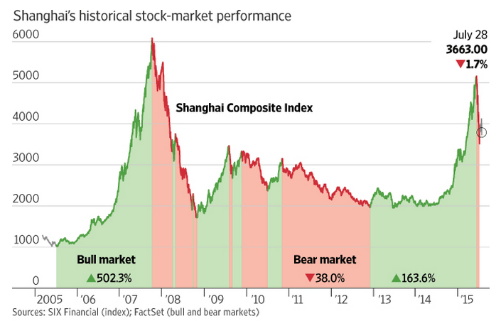 wsj-chinese-stock-market-chart