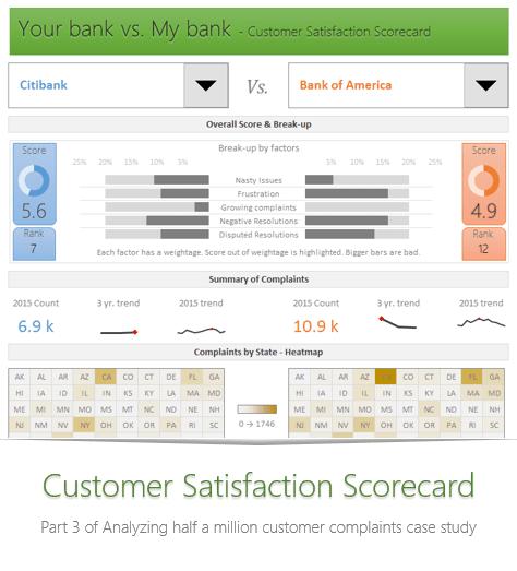 customer-satisfaction-scorecard-analysis-complaints-data