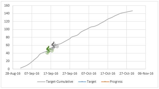actual-vs-target-biker-on-hill-chart-3
