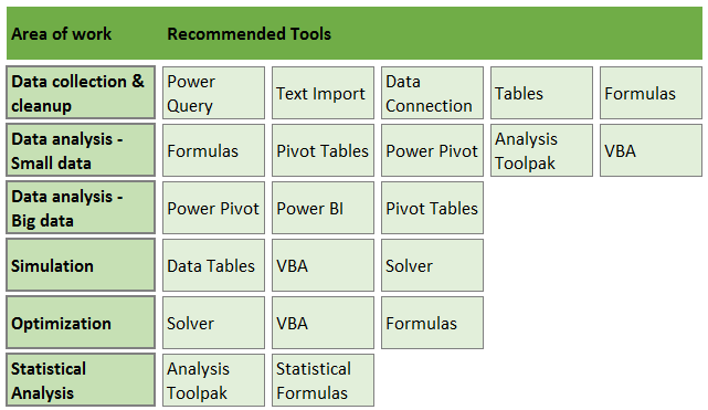 Recommended tools for data analysis work - Excel