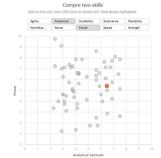 Chart 2: Scatter plot with skill comparison - bottom
