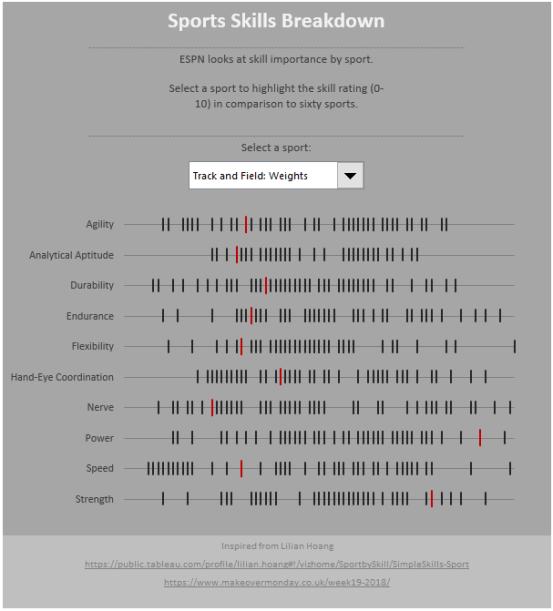 Chart 3: Bar code graph