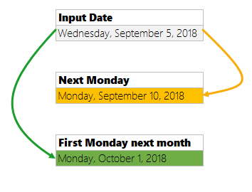 Calculate next Monday in Excel