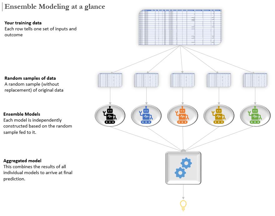 Ensemble modeling - illustration
