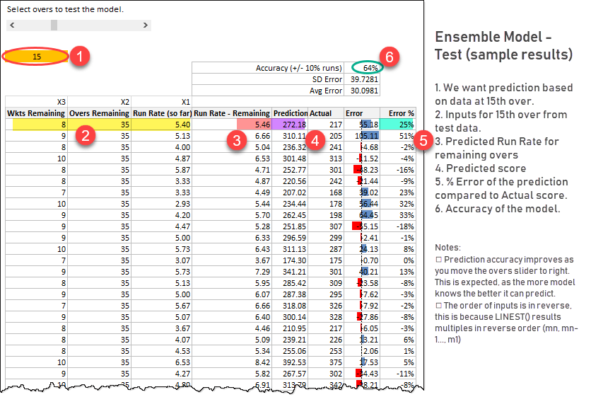 ensemble model - test results explained