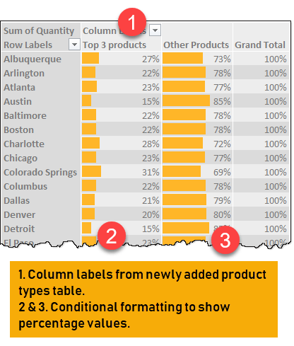 City level sales by product type