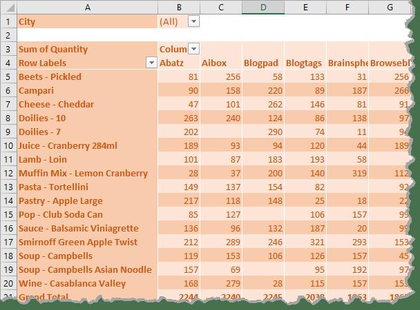 Example Pivot Report - Excel Pivot Tables