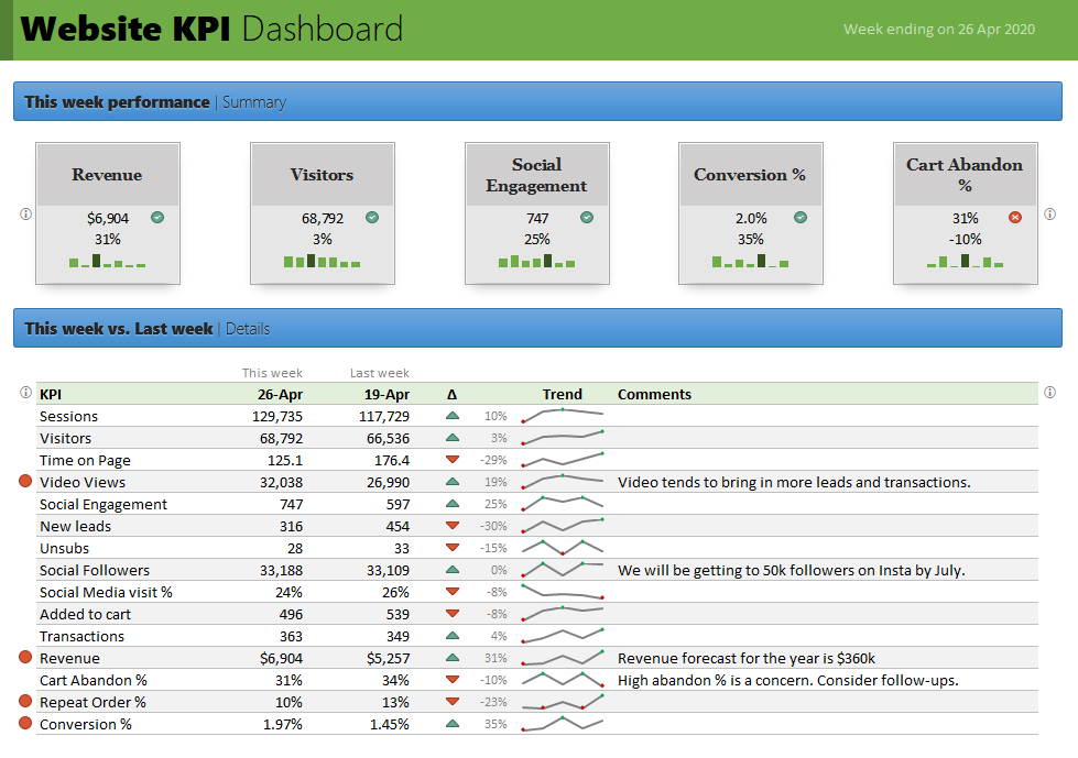website dashboard - Snapshot