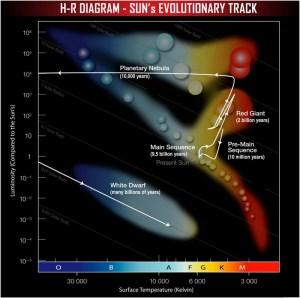 Chandra :: Educational Materials :: The HertzsprungRussell Diagram