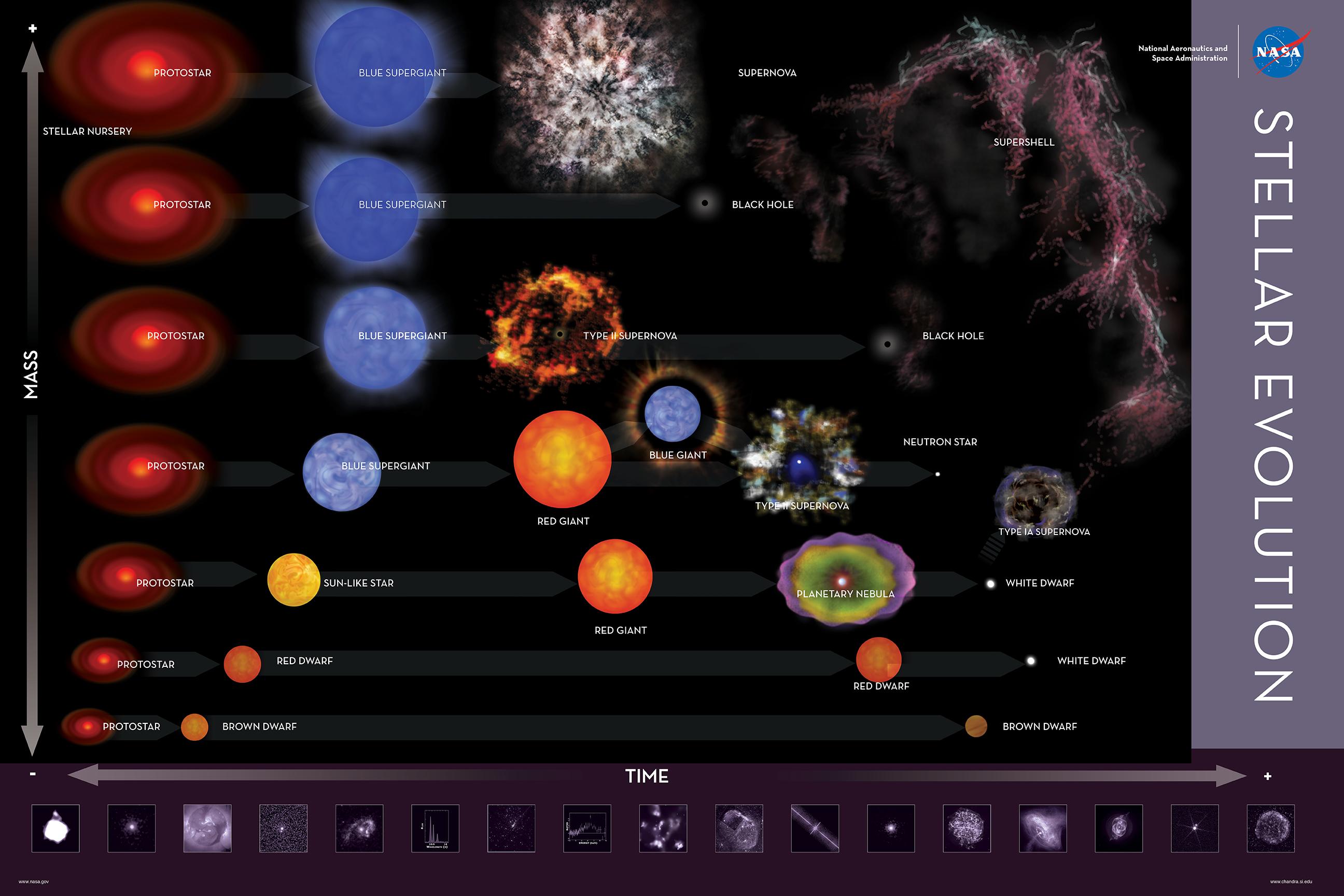 https://i1.wp.com/chandra.harvard.edu/mess/images/prod_thumbs/Stellar_Evolution_Poster.jpg