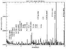 Chandra High Energy Transmission Grating Spectrum of NGC 4151