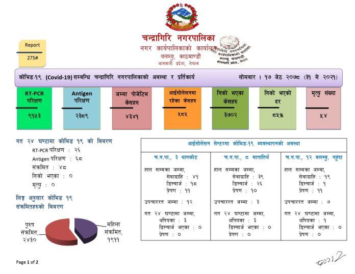 Chandragiri Corona Update 12