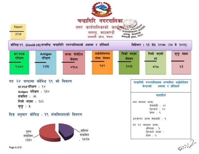 Chandragiri Corona Update 8