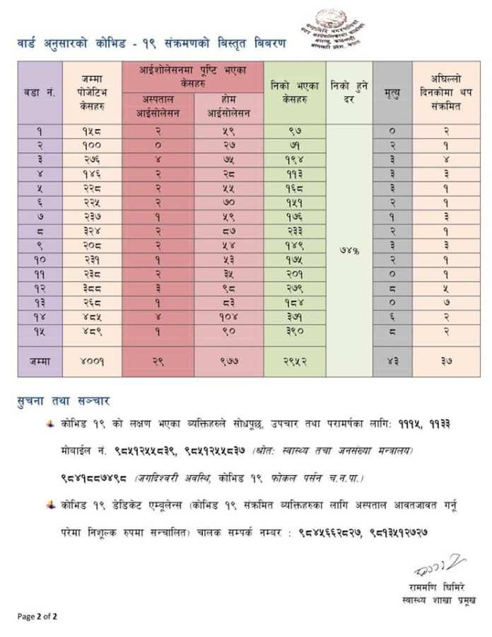 Chandragiri Corona Update2 4