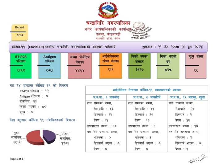 Chandragiri Corona Update 1