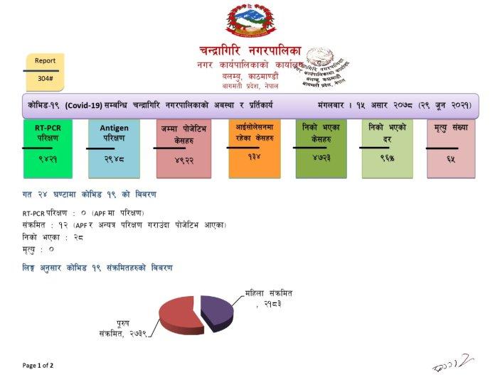 Chandragiri Corona Update 15