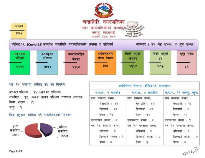 Chandragiri Corona Update 4