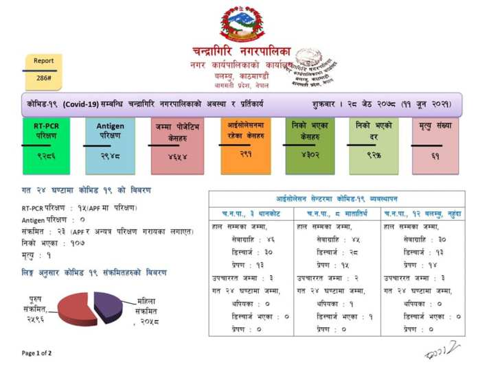 Chandragiri Corona Update 5