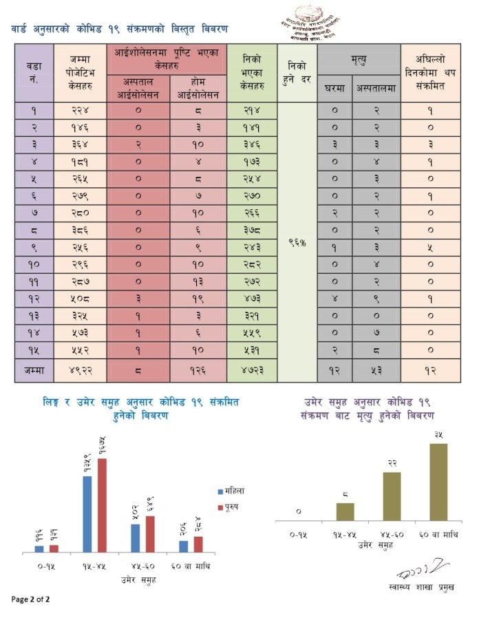 Chandragiri Corona Update2 14