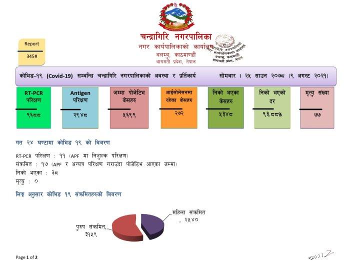 Chandragiri Corona Update2 7
