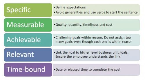 Leading a Goal-setting discussion - Change Factory