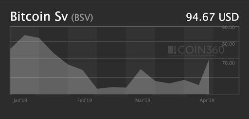 Bitcoin SV price forecast