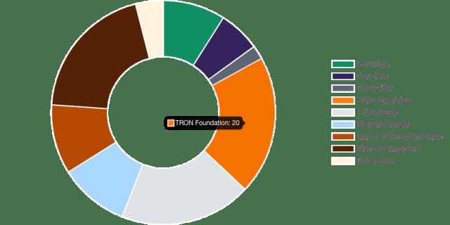 btt coins distribution pie chart
