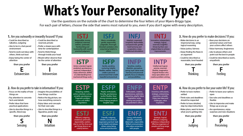 MBTI Summary test and output explanation