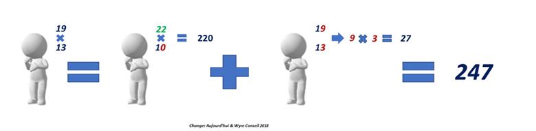 Multiplication - Résultat