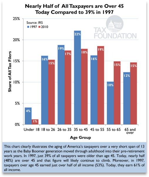 A graph that shows the steady increase in average age of American Taxpayers. almost half of taxpayers are over 45 now compared to 39% in 1997.